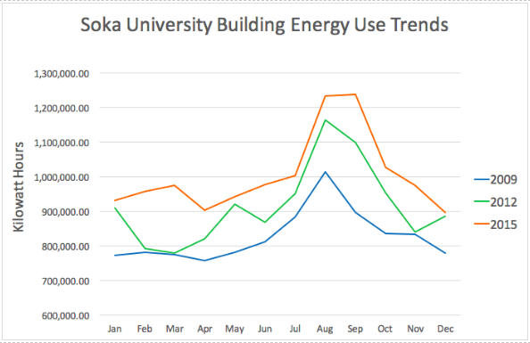 Soka Energy Graph (1)