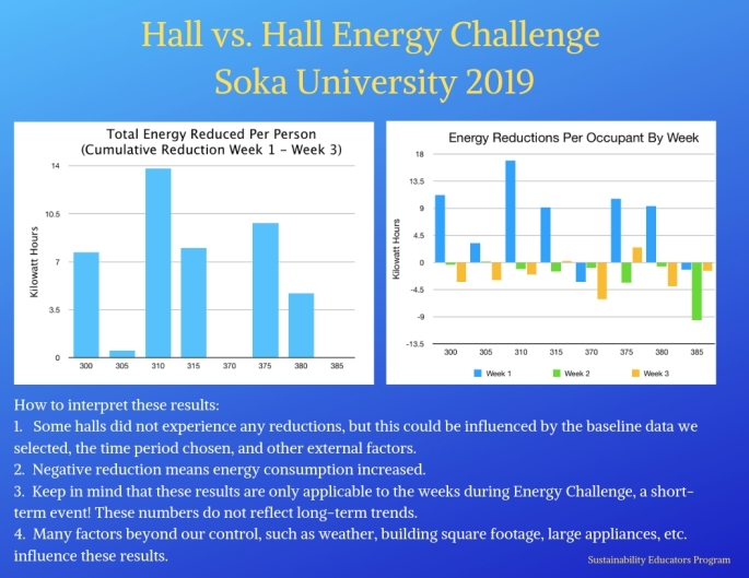 Energy Challenge 2019 Results 1