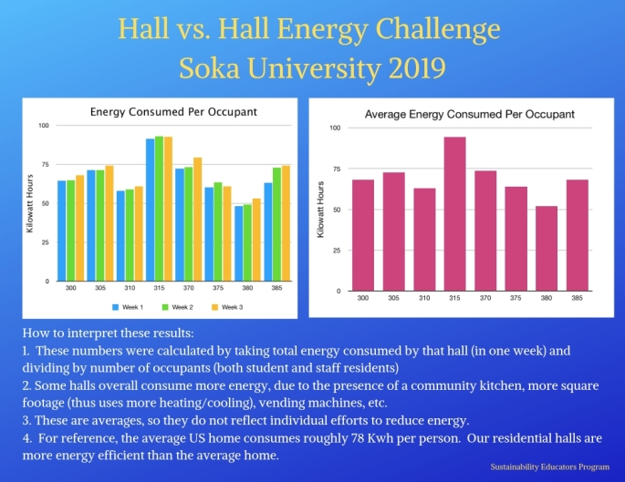 Energy Challenge 2019 Results 2