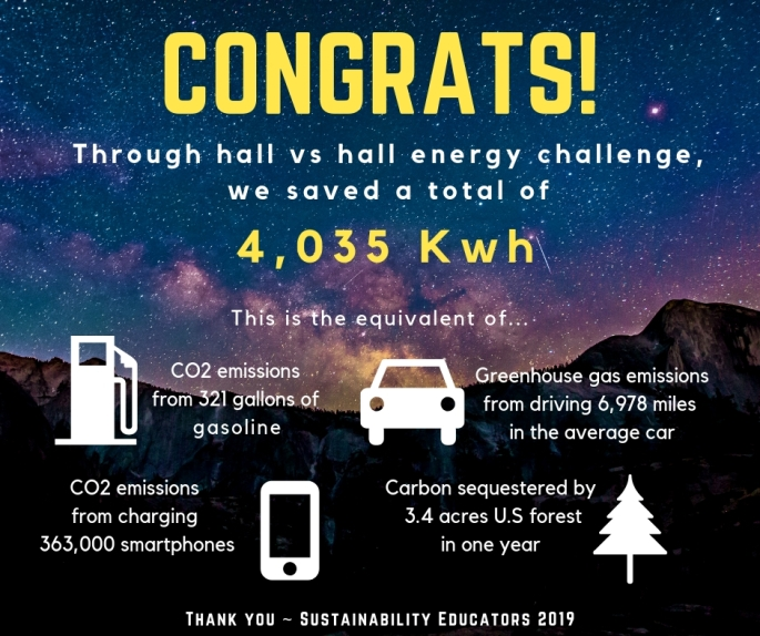 Energy Challenge 2019 Results